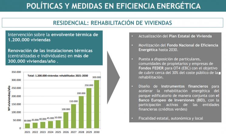 neutralidad energética en la vivienda